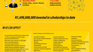 2019 MTN FOUNDATION SCHOLARSHIP