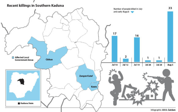 33 KILLED IN SOUTHERN KADUNA ATTACKS
